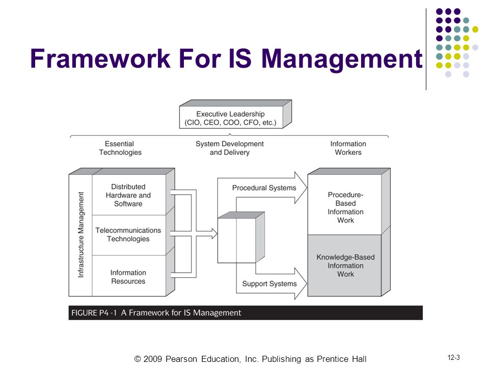 Framework For IS Management