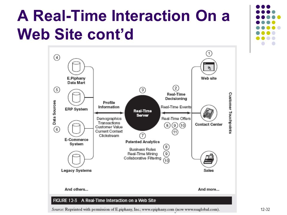 A Real-Time Interaction On a Web Site cont'd