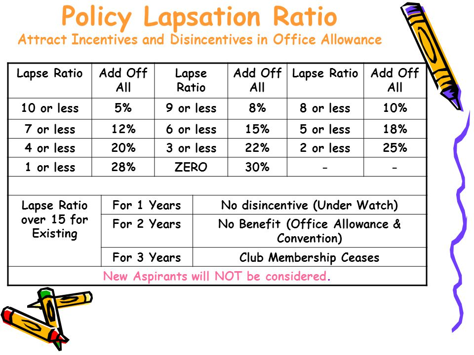 Policy Lapsation Ratio Attract Incentives and Disincentives in Office Allowance