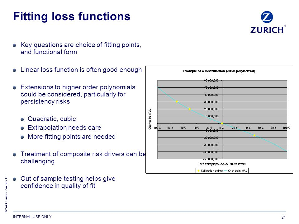 Fitting loss functions