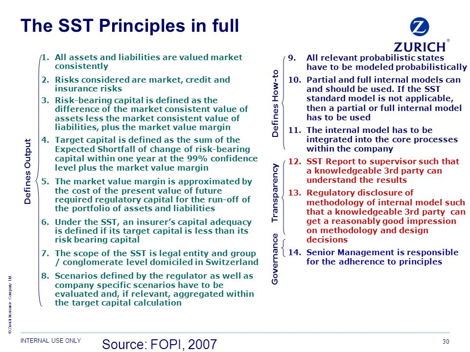 The SST Principles in full