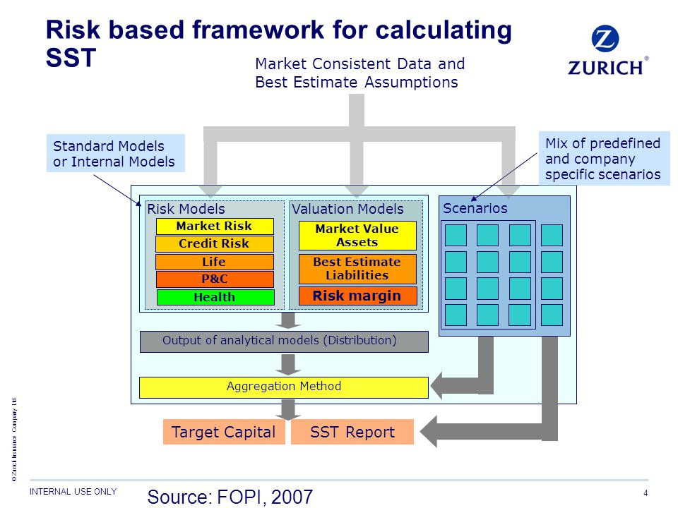 Risk based framework for calculating SST