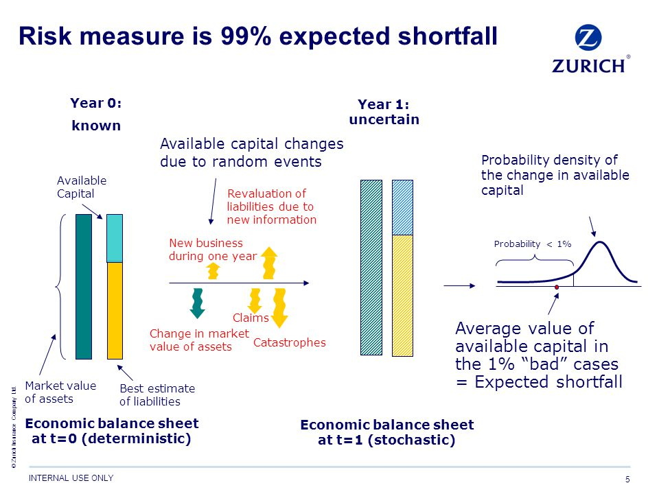 Risk measure is 99% expected shortfall