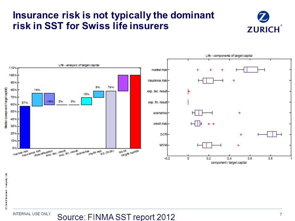 Insurance risk is not typically the dominant risk in SST for Swiss life insurers