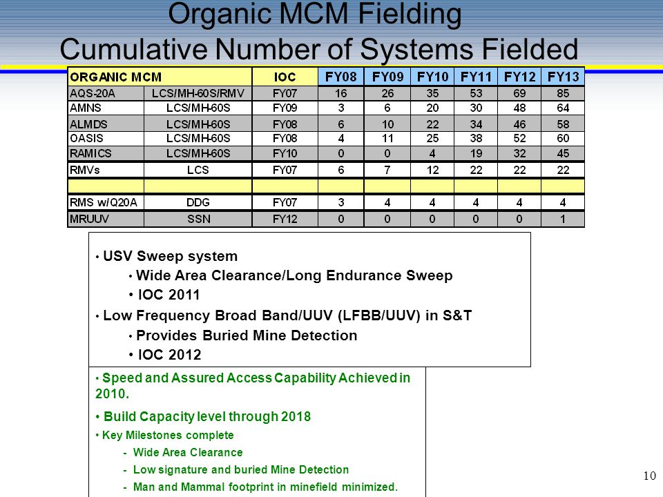 Organic MCM Fielding Cumulative Number of Systems Fielded