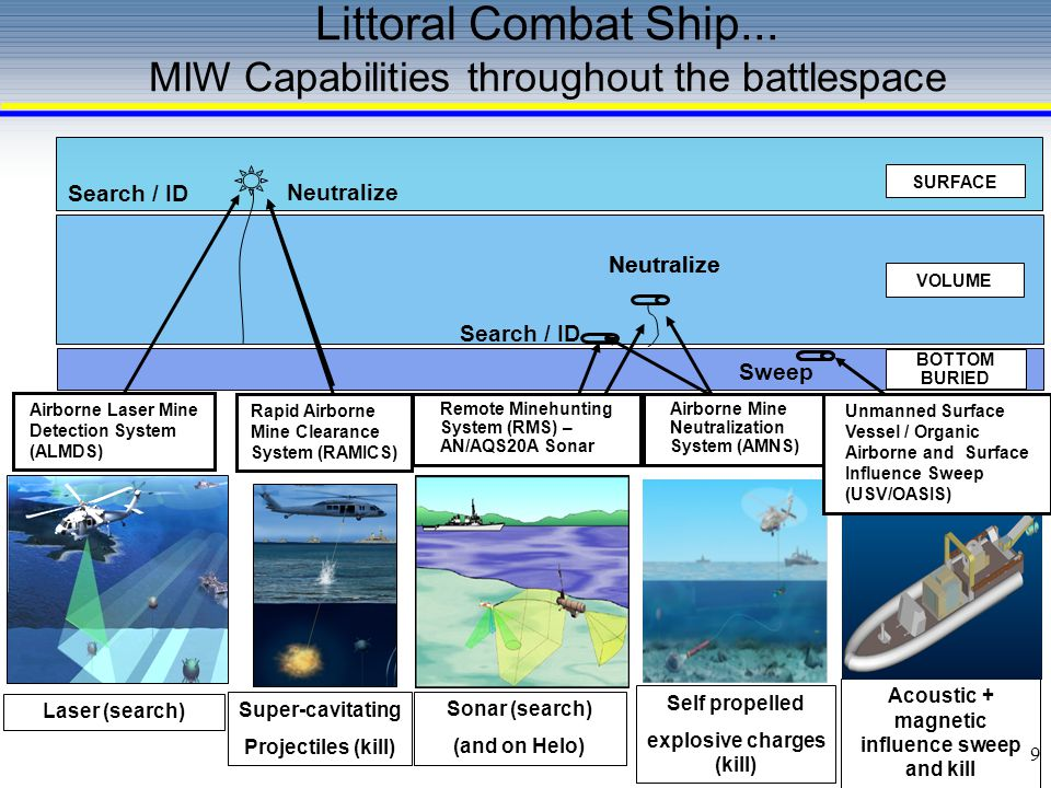 Littoral Combat Ship... MIW Capabilities throughout the battlespace