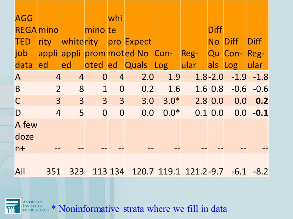 AGGREGATED job data minority applied. white applied. minority promoted. white promoted. Expected No Quals.
