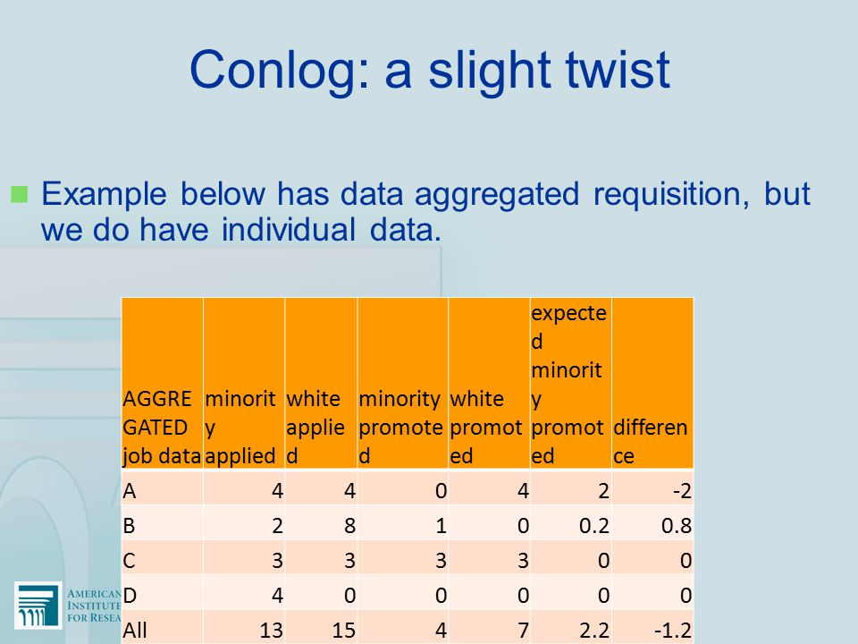 Conlog: a slight twist Example below has data aggregated requisition, but we do have individual data.