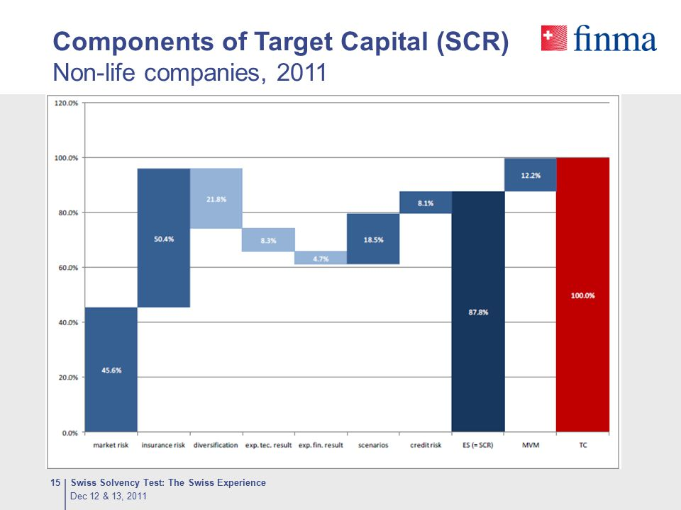 Components of Target Capital (SCR) Non-life companies, 2011