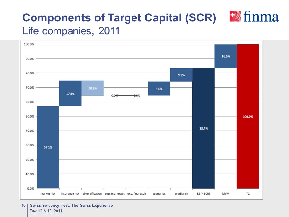 Components of Target Capital (SCR) Life companies, 2011