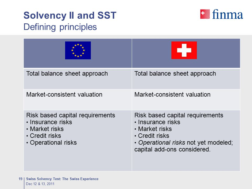 Solvency II and SST Defining principles