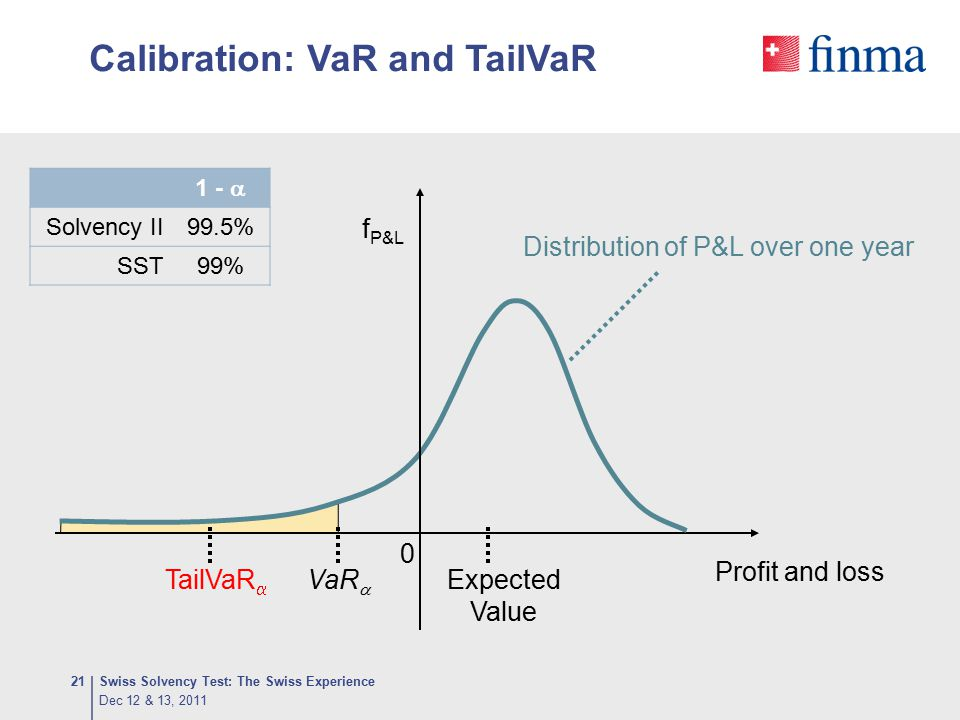 Calibration: VaR and TailVaR