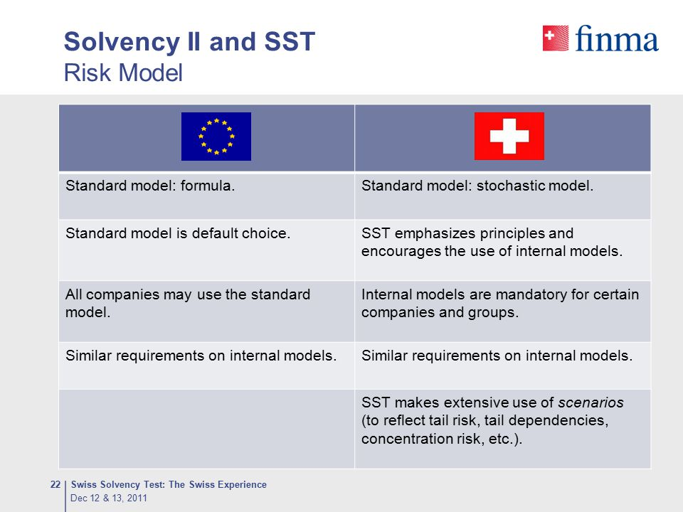 Solvency II and SST Risk Model