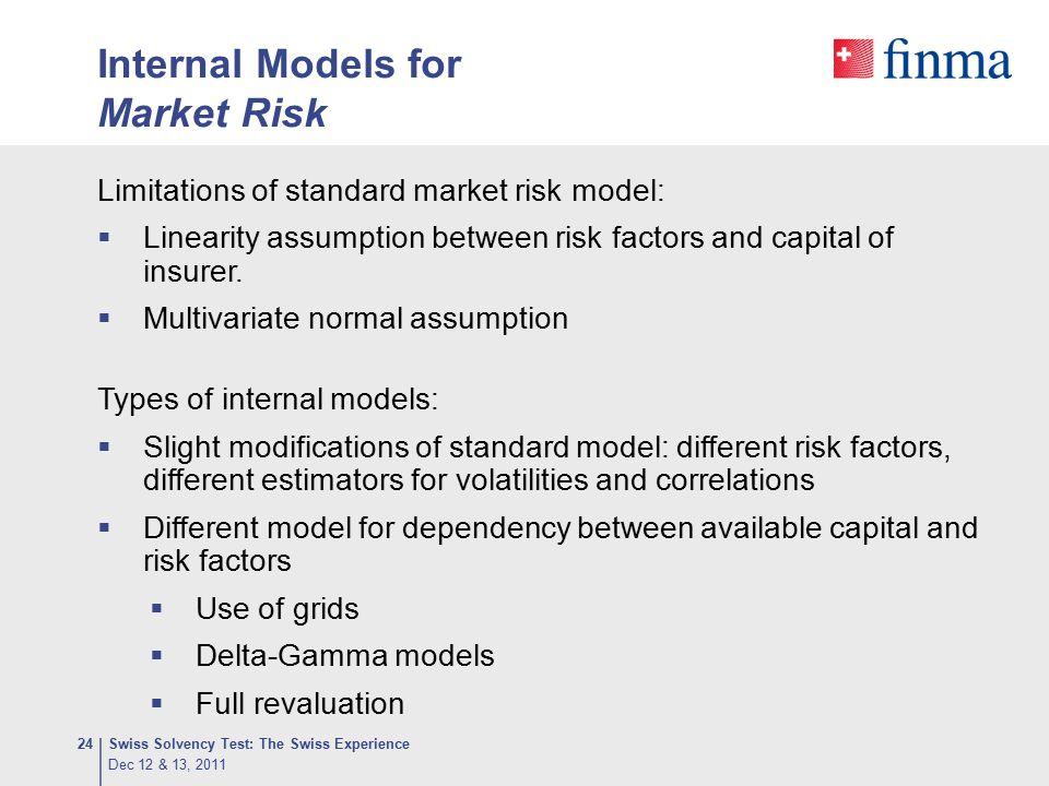 Internal Models for Market Risk