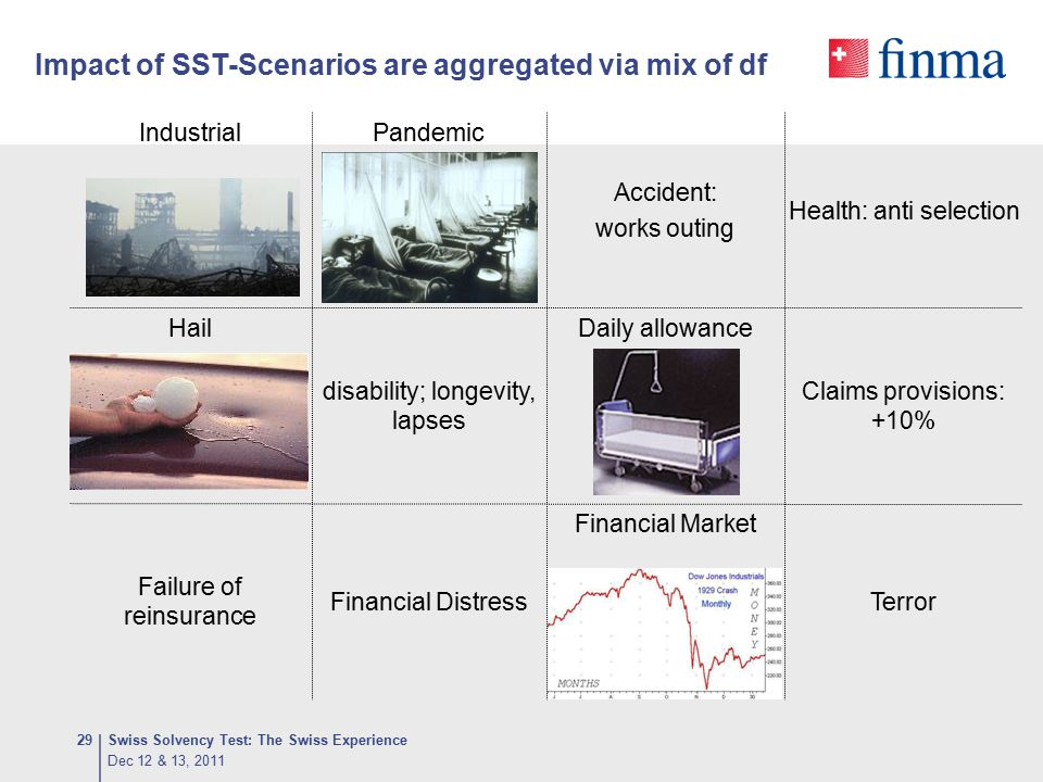 Impact of SST-Scenarios are aggregated via mix of df