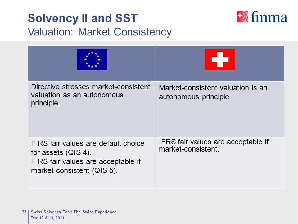Solvency II and SST Valuation: Market Consistency
