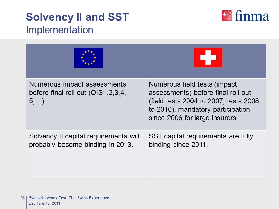 Solvency II and SST Implementation