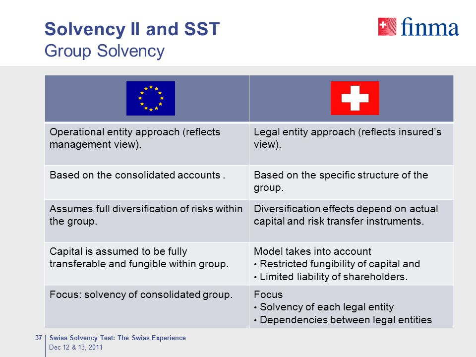 Solvency II and SST Group Solvency