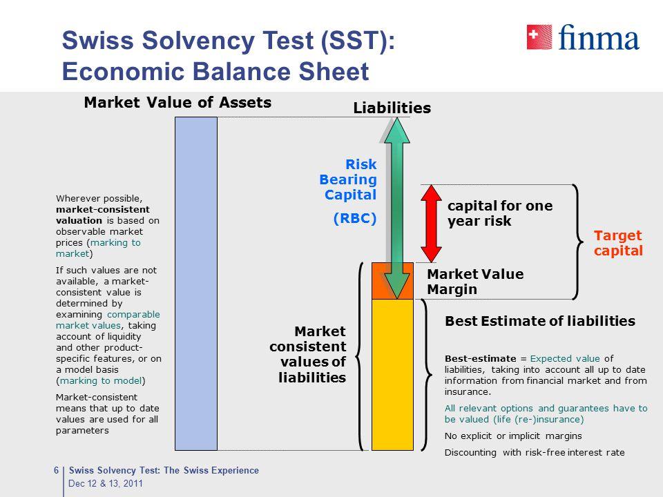 Swiss Solvency Test (SST): Economic Balance Sheet