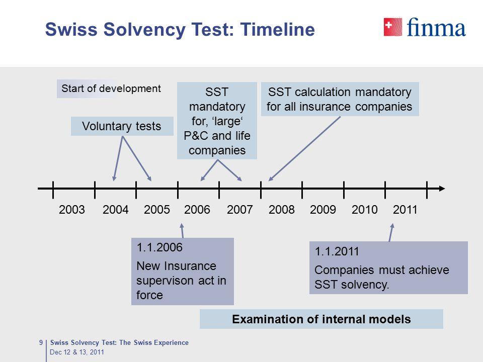 Swiss Solvency Test: Timeline