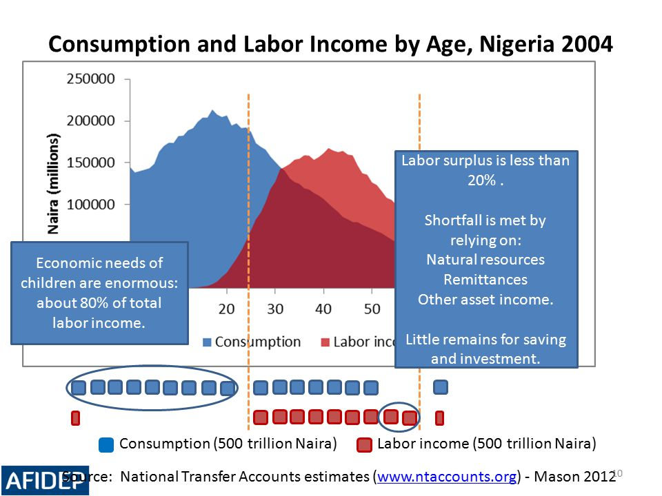 Consumption and Labor Income by Age, Nigeria 2004