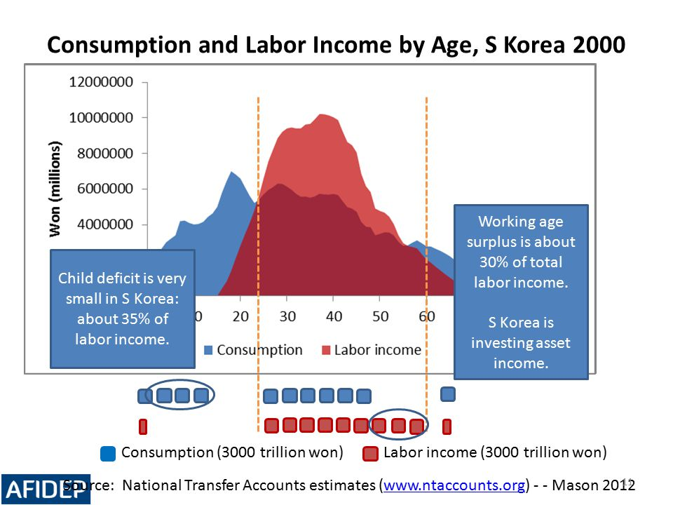 Consumption and Labor Income by Age, S Korea 2000