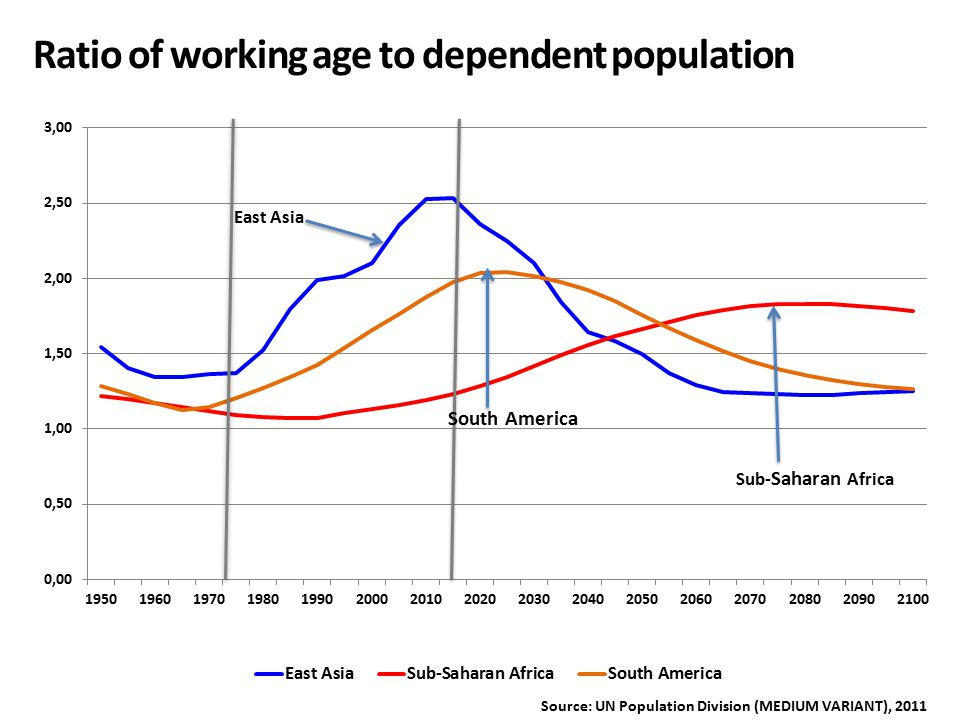 Ratio of working age to dependent population