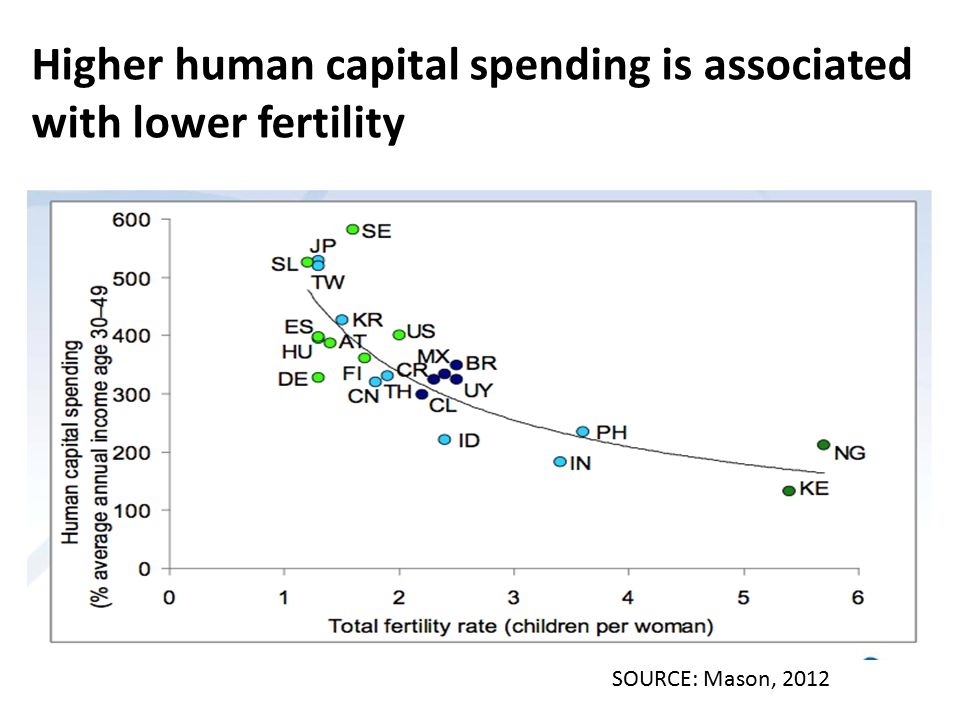 Higher human capital spending is associated with lower fertility