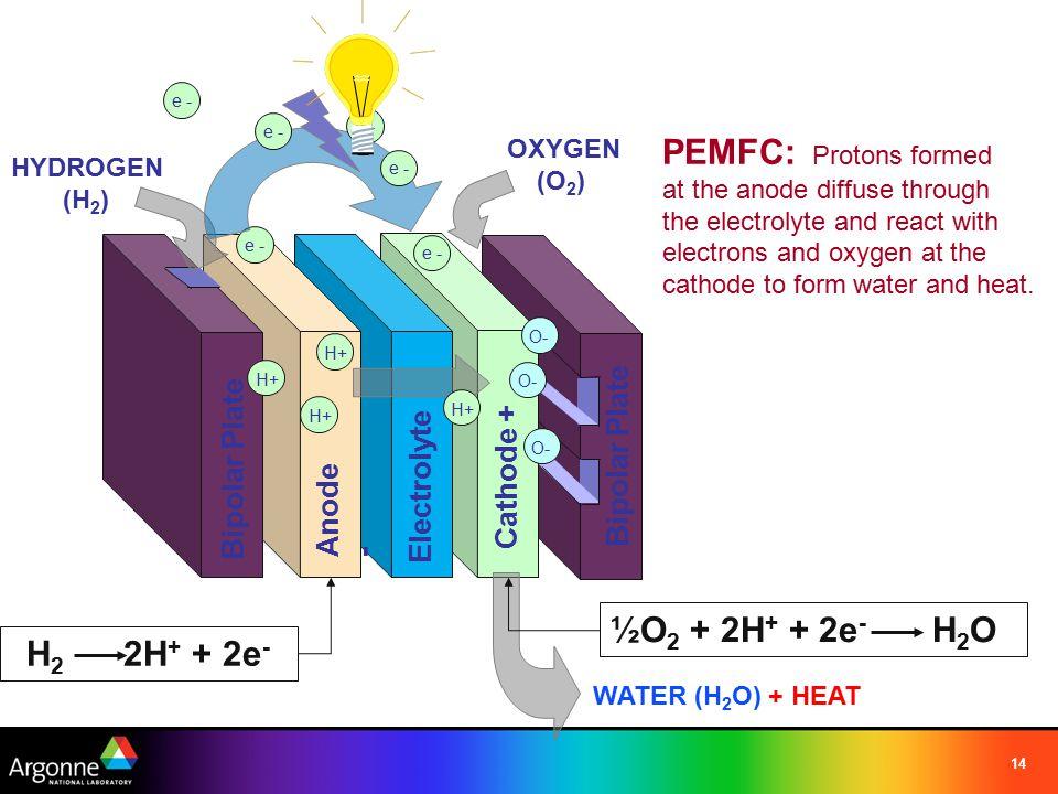 PEMFC: Protons formed ½O2 + 2H+ + 2e- H2O H2 2H+ + 2e- Bipolar Plate