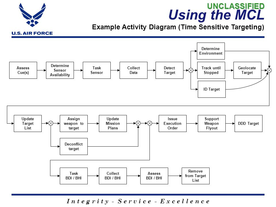 Using the MCL Example Activity Diagram (Time Sensitive Targeting)