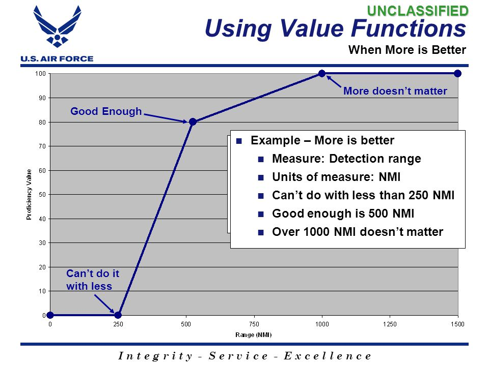 Using Value Functions When More is Better