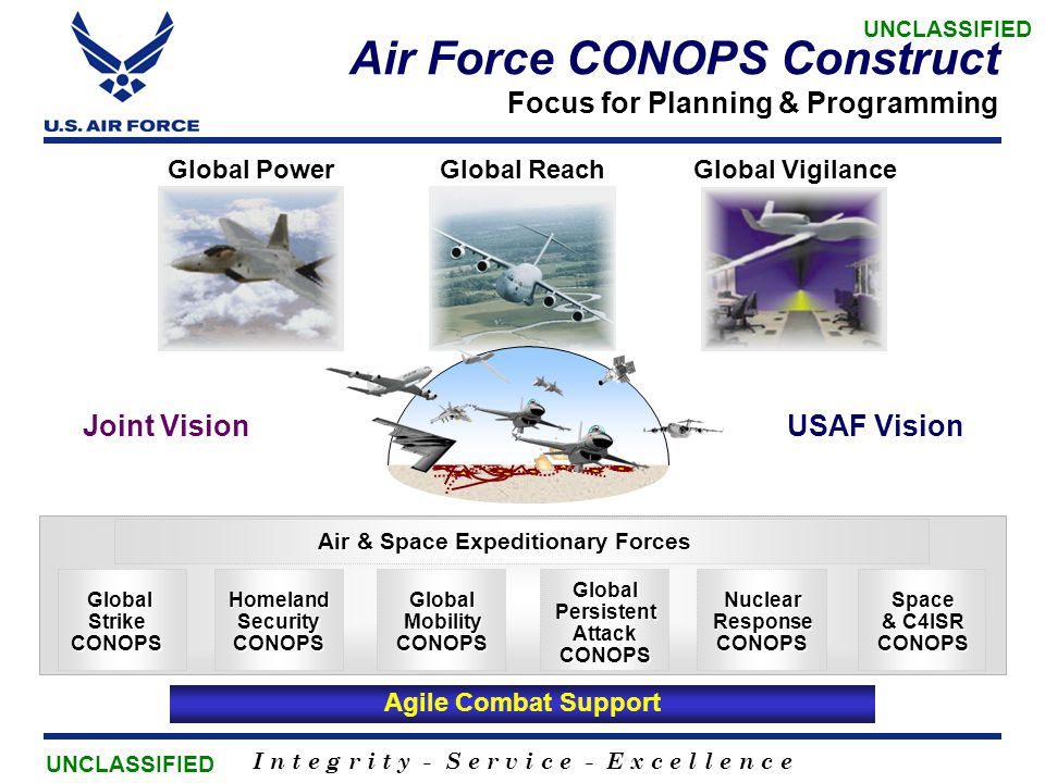 Air Force CONOPS Construct Focus for Planning & Programming