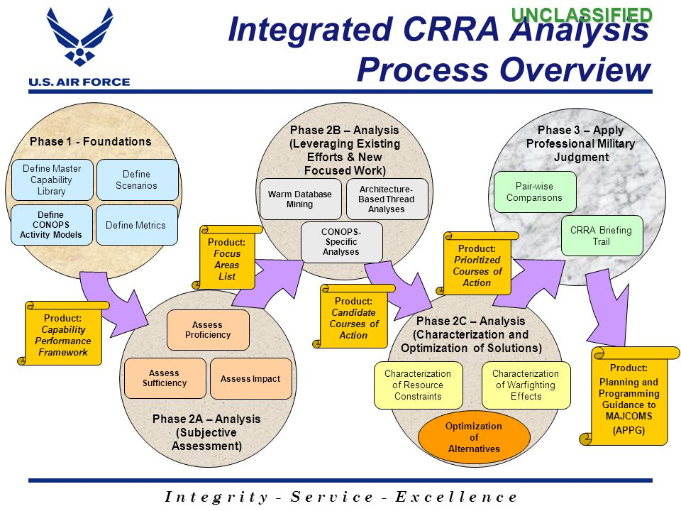 Integrated CRRA Analysis Process Overview