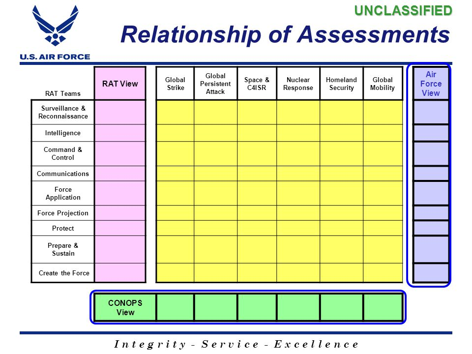 Relationship of Assessments