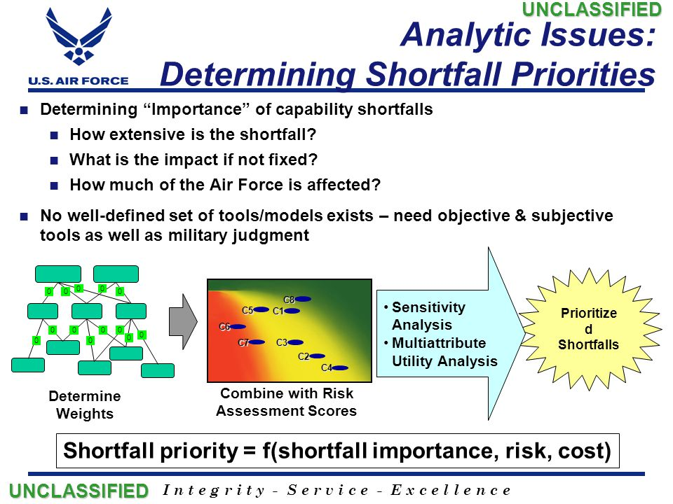 Analytic Issues: Determining Shortfall Priorities