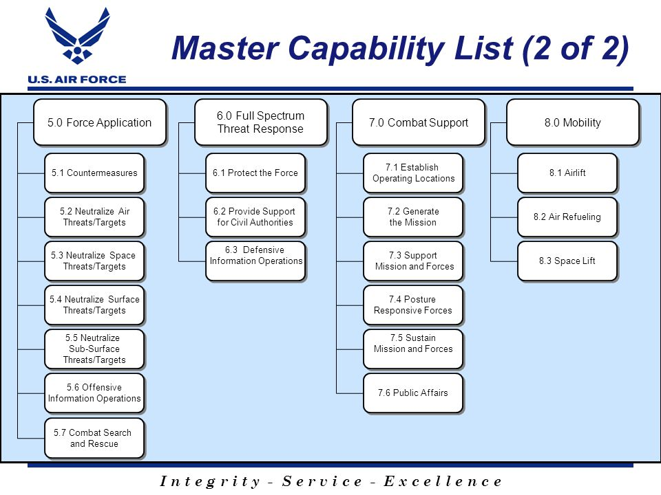Master Capability List (2 of 2)