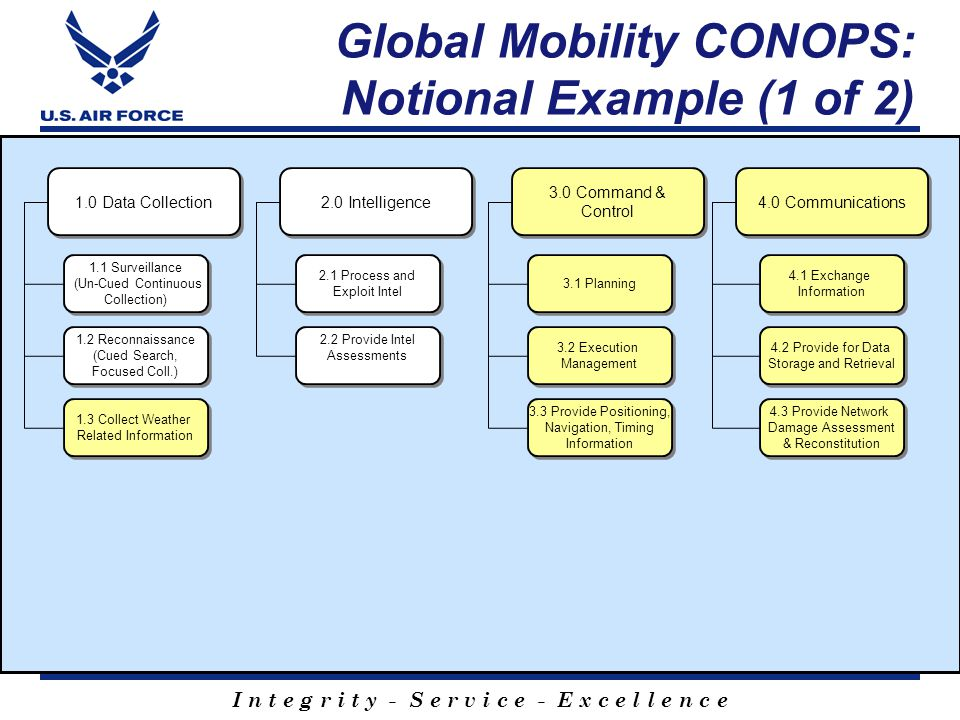 Global Mobility CONOPS: Notional Example (1 of 2)