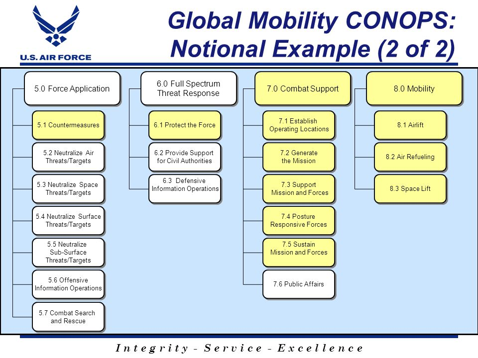 Global Mobility CONOPS: Notional Example (2 of 2)