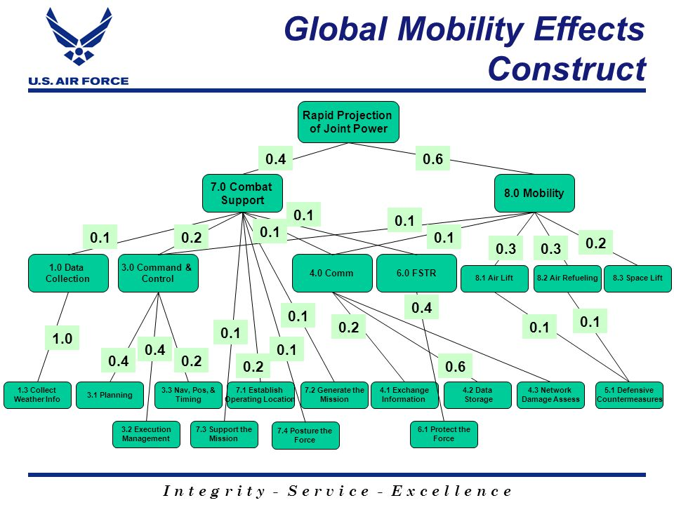 Global Mobility Effects Construct