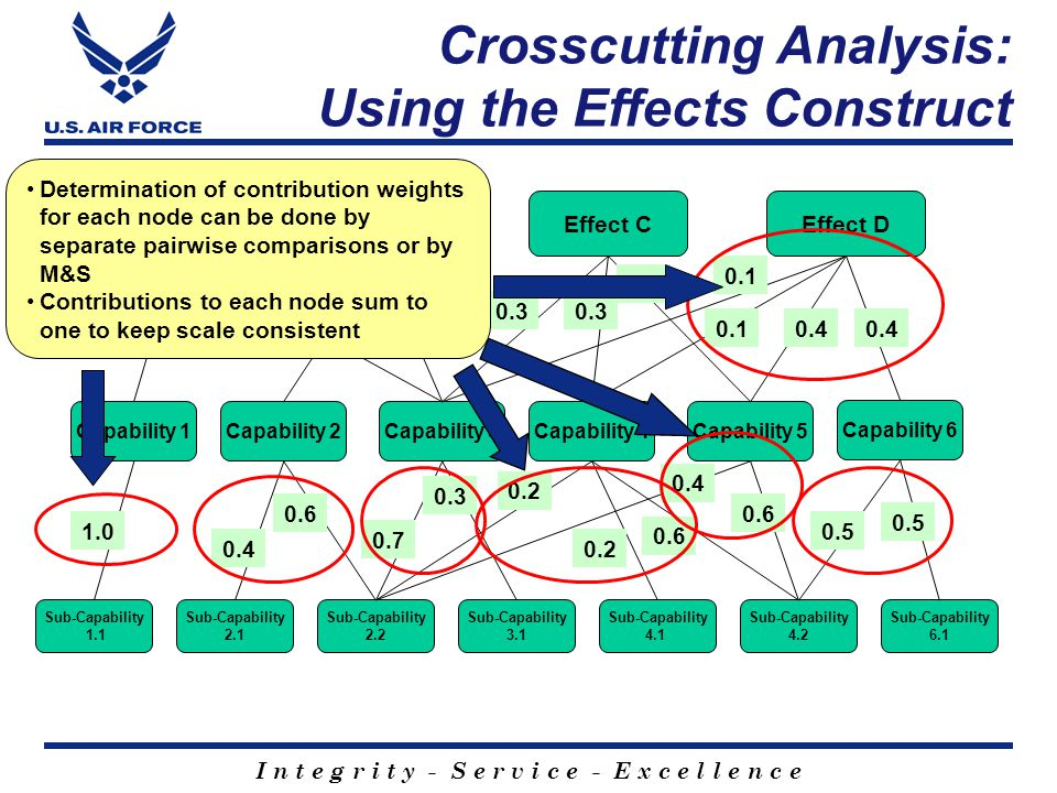 Crosscutting Analysis: Using the Effects Construct