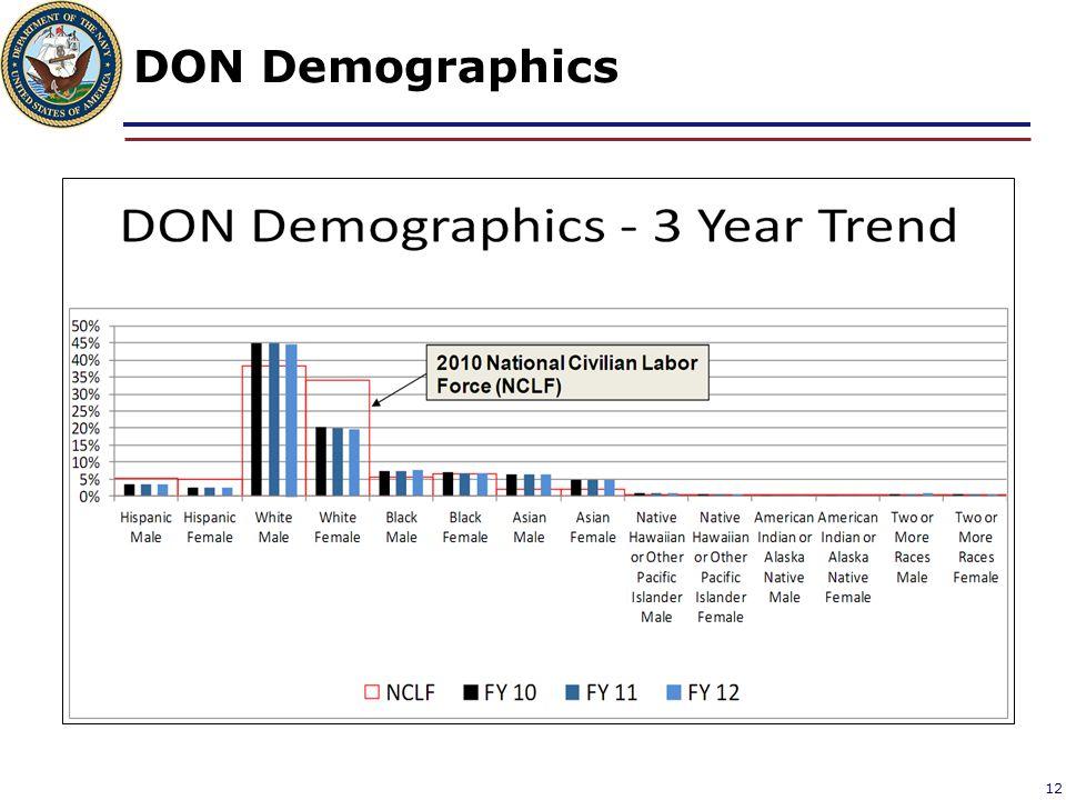 DON Demographics