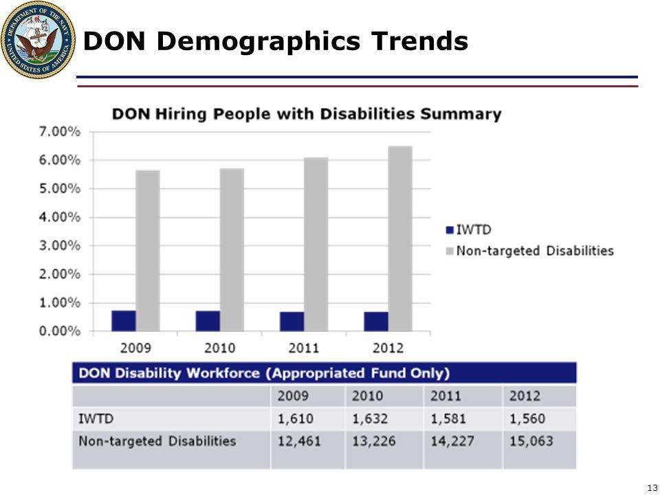 DON Demographics Trends
