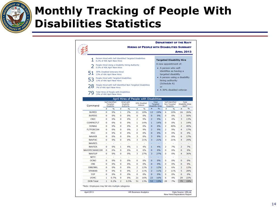 Monthly Tracking of People With Disabilities Statistics