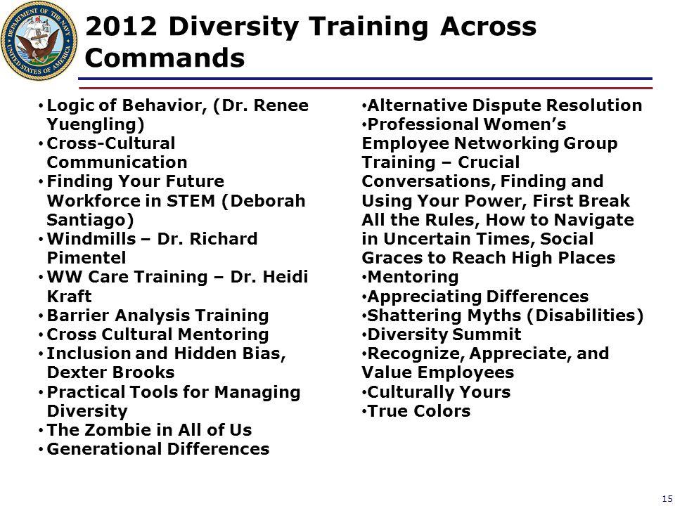 2012 Diversity Training Across Commands