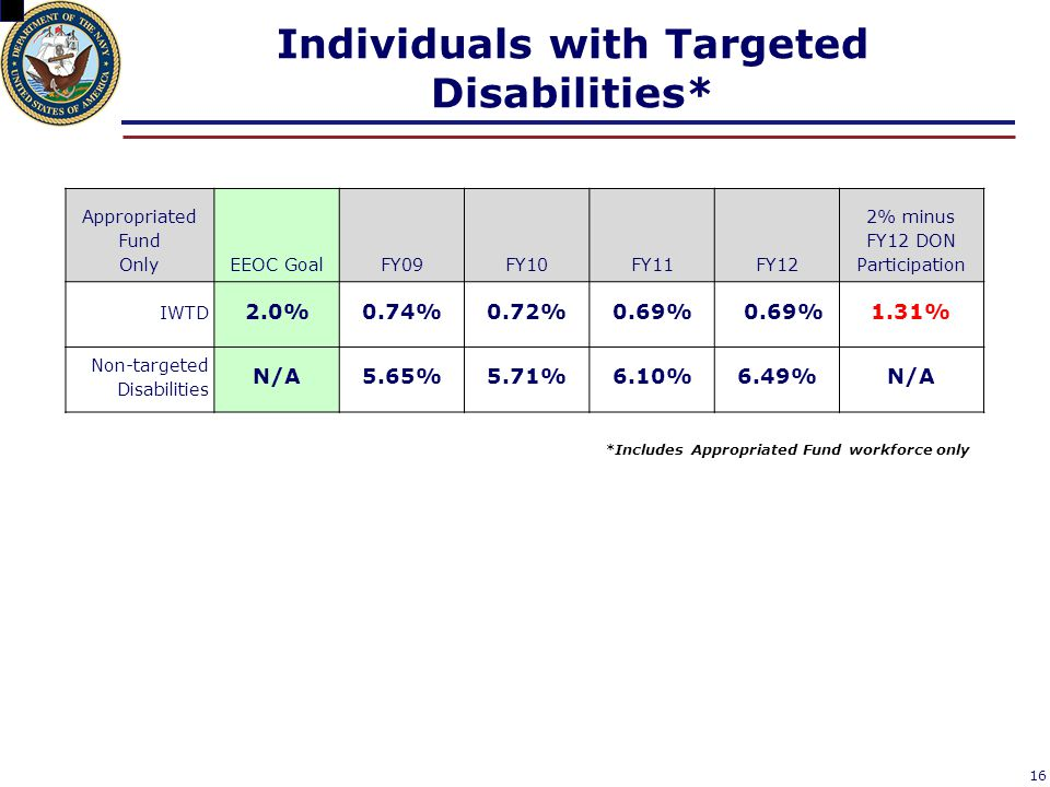 Individuals with Targeted Disabilities*