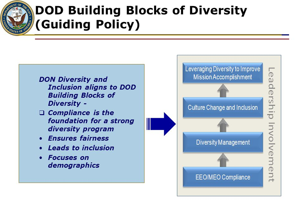 DOD Building Blocks of Diversity (Guiding Policy)