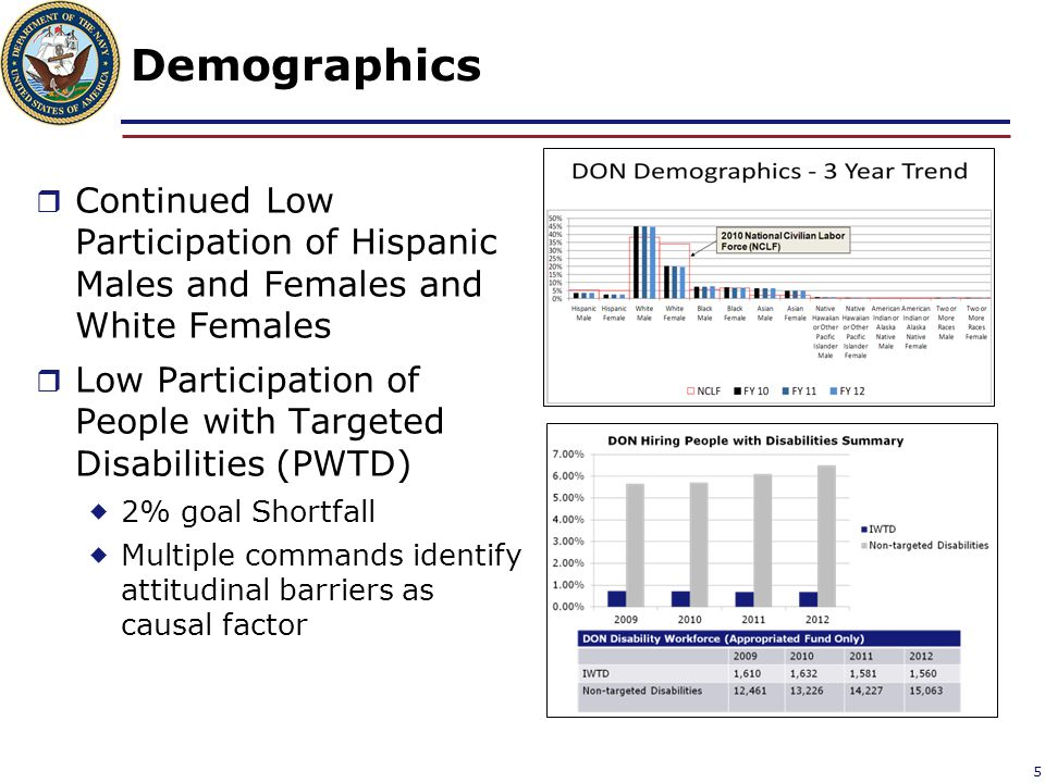 Demographics Continued Low Participation of Hispanic Males and Females and White Females.