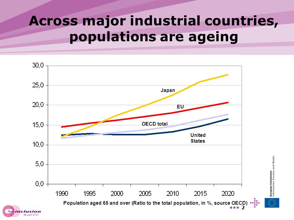 Across major industrial countries, populations are ageing