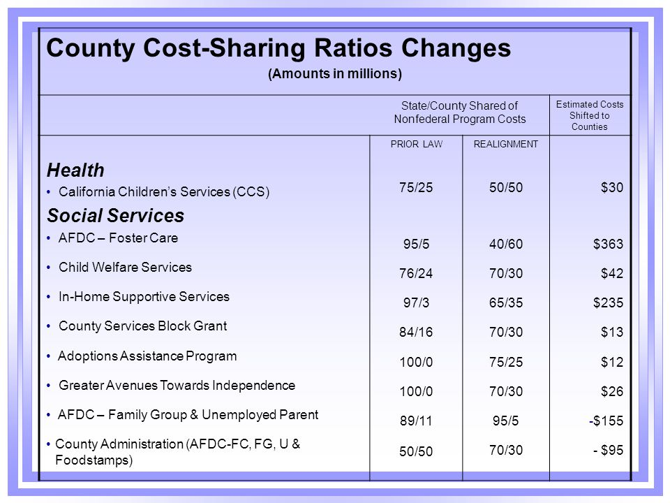 County Cost-Sharing Ratios Changes