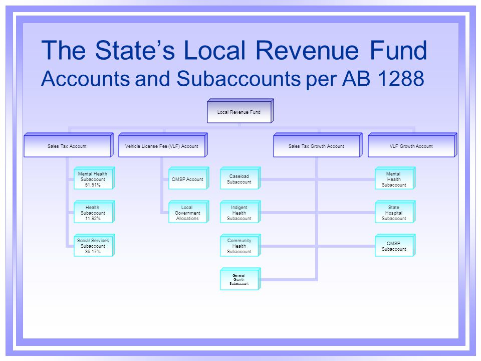 The State's Local Revenue Fund Accounts and Subaccounts per AB 1288